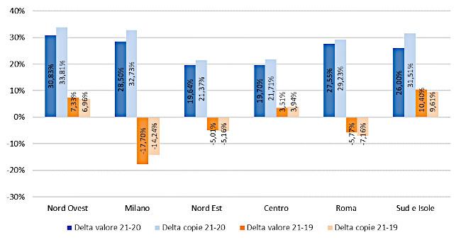 Fascia di prezzo - Delta valore e copie