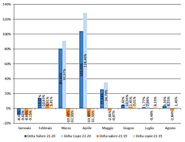 Andamento mensile: Delta copie e valore