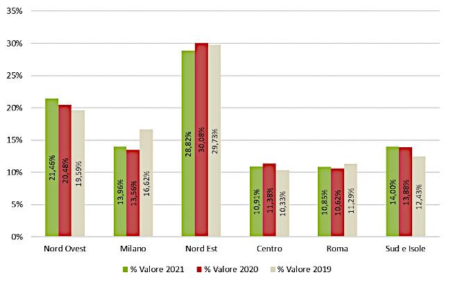 Macroarea geografica - Assorbimento % a valore